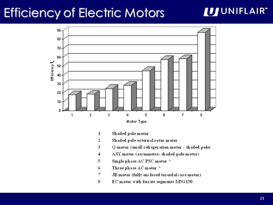 Efficiency of Electric Motors
