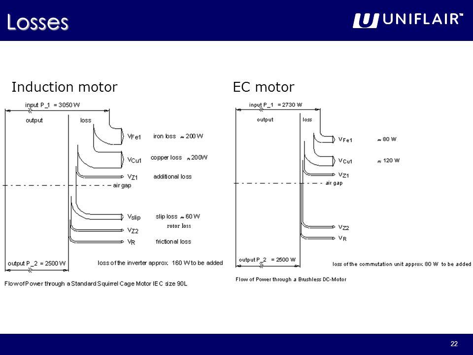 Losses Induction motor EC motor rotor loss