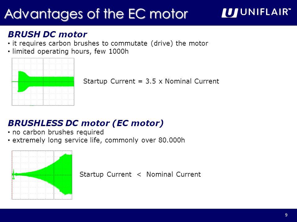 Advantages of the EC motor