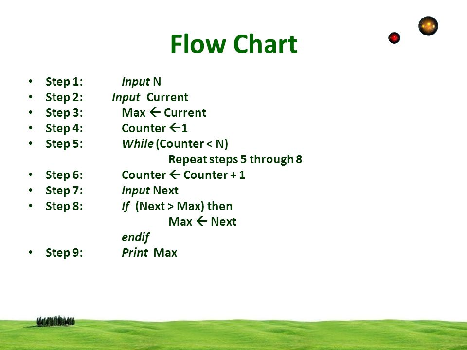 Flow Chart Step 1: Input N Step 2: Input Current Step 3: Max  Current