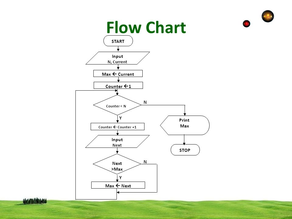 Flow Chart START Input Max  Current Counter 1 N Y Print Max STOP