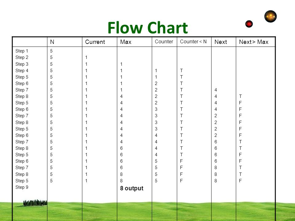 Flow Chart N Current Max Next Next > Max 8 output Counter