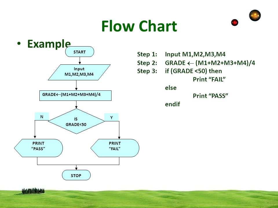 Flow Chart Example Step 1: Input M1,M2,M3,M4