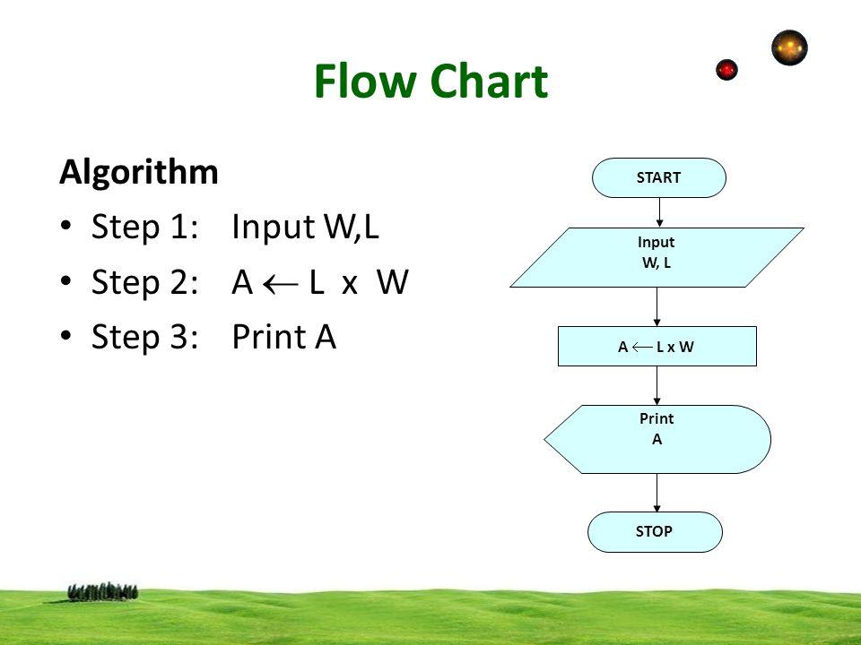 Flow Chart Algorithm Step 1: Input W,L Step 2: A  L x W