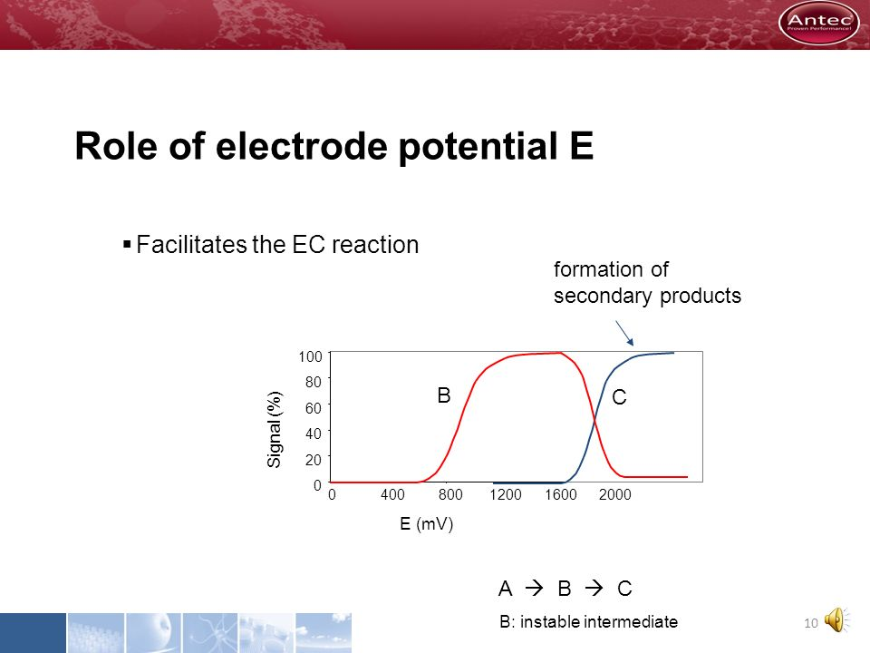Role of electrode potential E