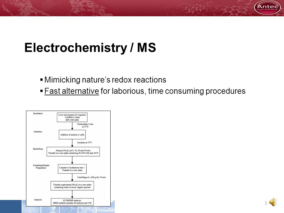 Electrochemistry / MS Mimicking nature's redox reactions