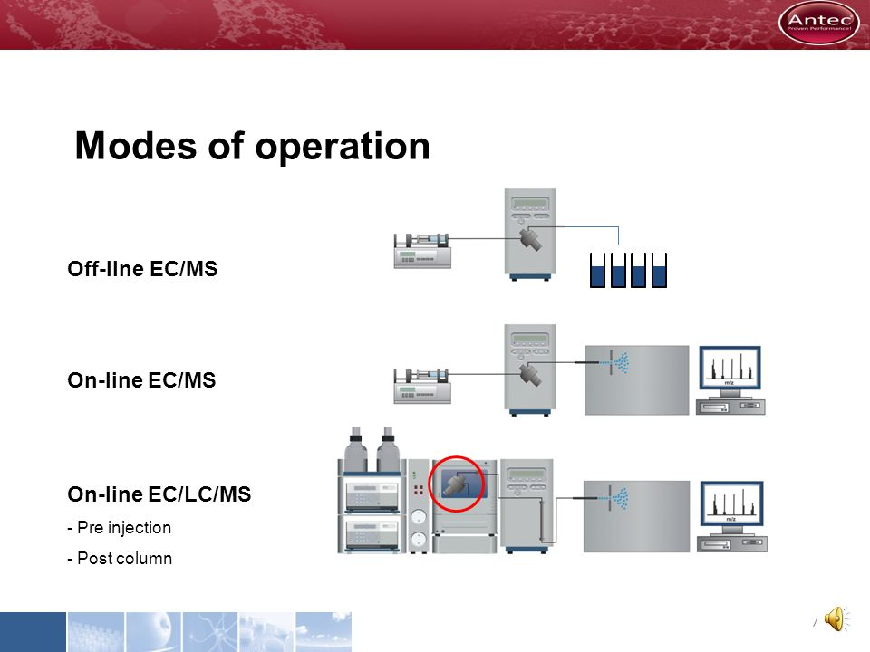 Modes of operation Off-line EC/MS On-line EC/MS On-line EC/LC/MS