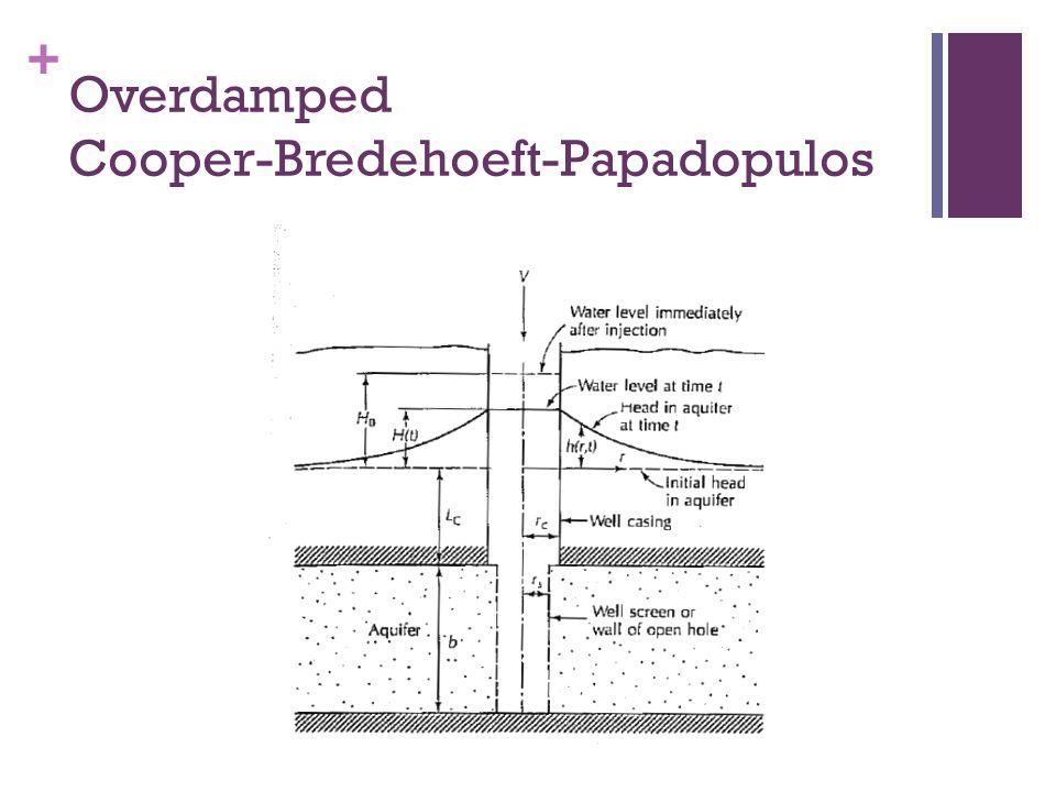 Overdamped Cooper-Bredehoeft-Papadopulos