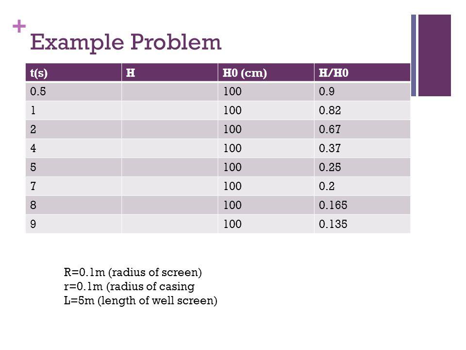 Example Problem t(s) H H0 (cm) H/H0 0.5 100 0.9 1 0.82 2 0.67 4 0.37 5