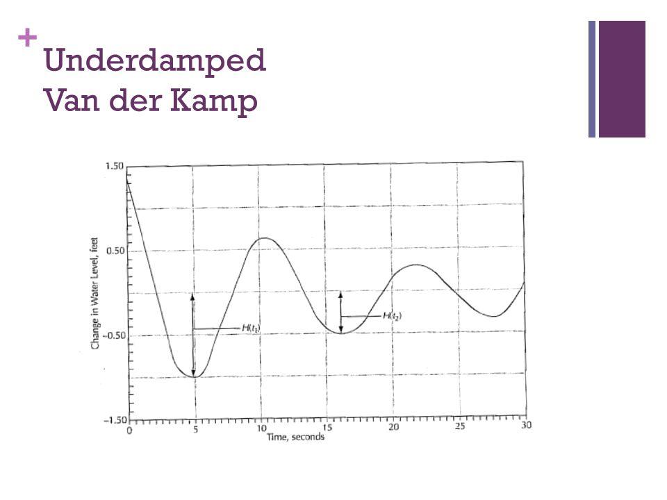 Underdamped Van der Kamp