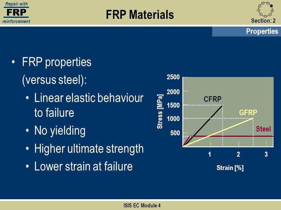 Linear elastic behaviour to failure No yielding