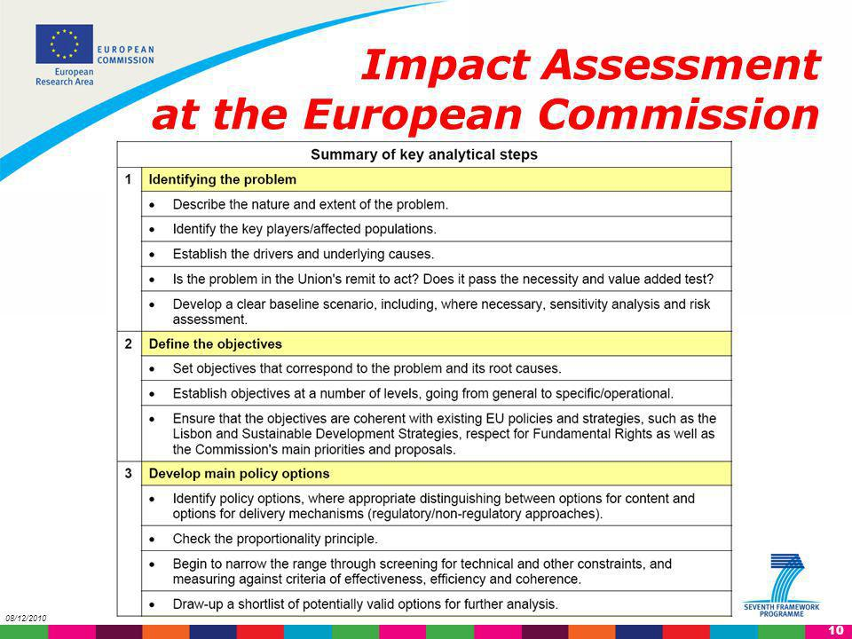 Impact Assessment at the European Commission