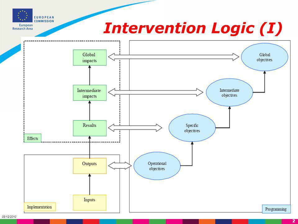 Intervention Logic (I)