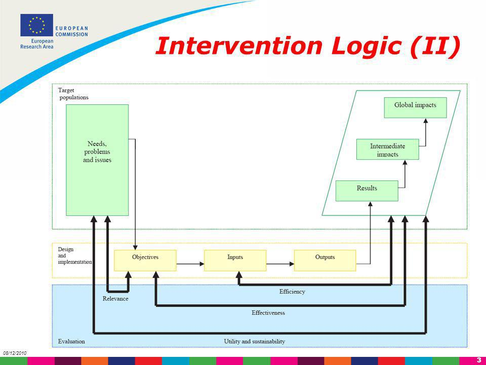 Intervention Logic (II)