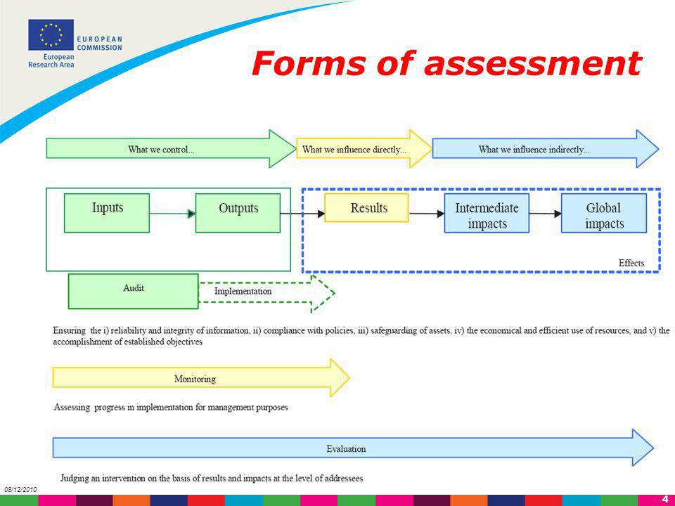 Forms of assessment 08/12/2010