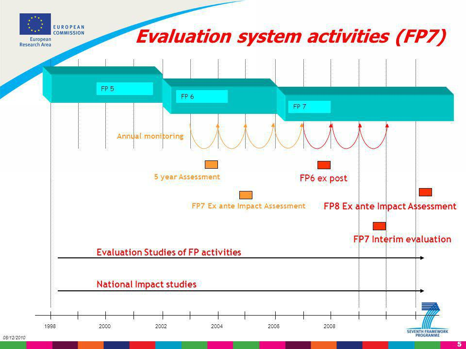 Evaluation system activities (FP7)