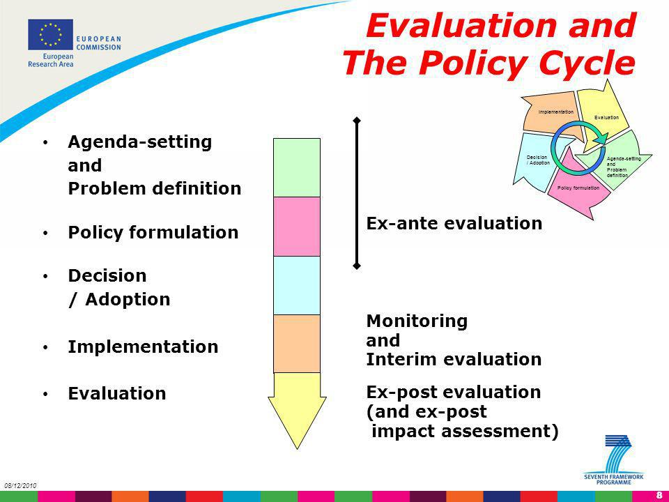 Evaluation and The Policy Cycle Agenda-setting and Problem definition