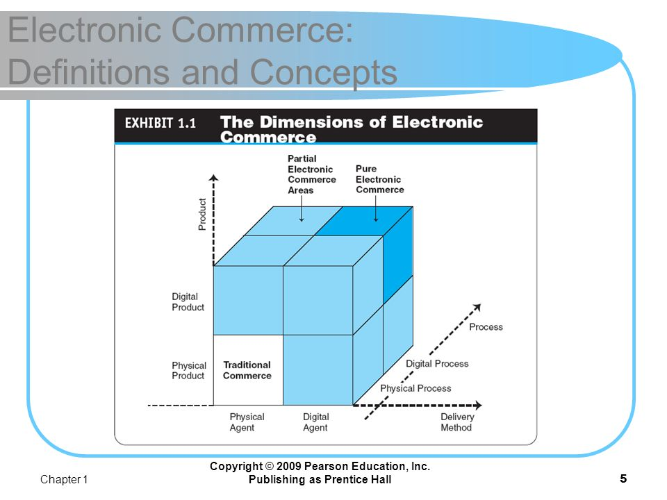 Electronic Commerce: Definitions and Concepts