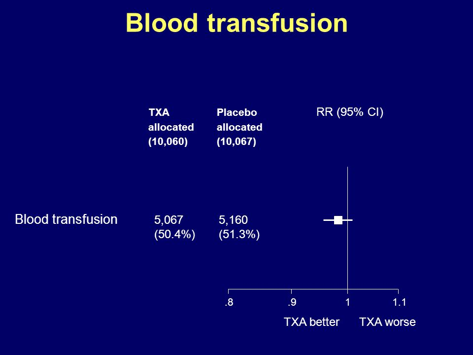 Blood transfusion Blood transfusion 5,067 5,160 RR (95% CI)