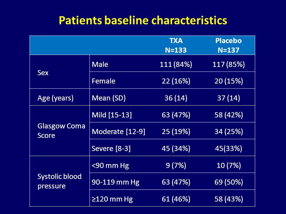 Patients baseline characteristics