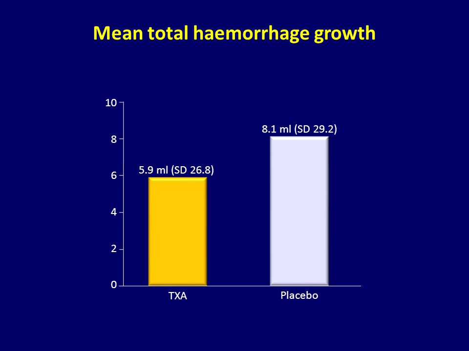Mean total haemorrhage growth