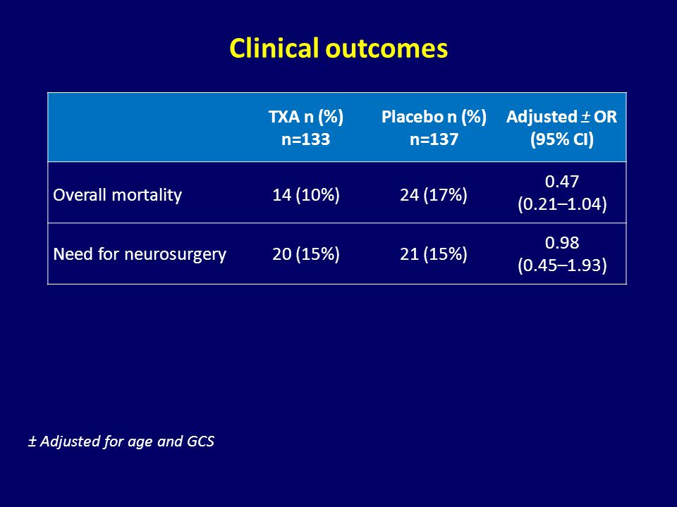 Clinical outcomes TXA n (%) n=133 Placebo n (%) n=137 Adjusted ± OR