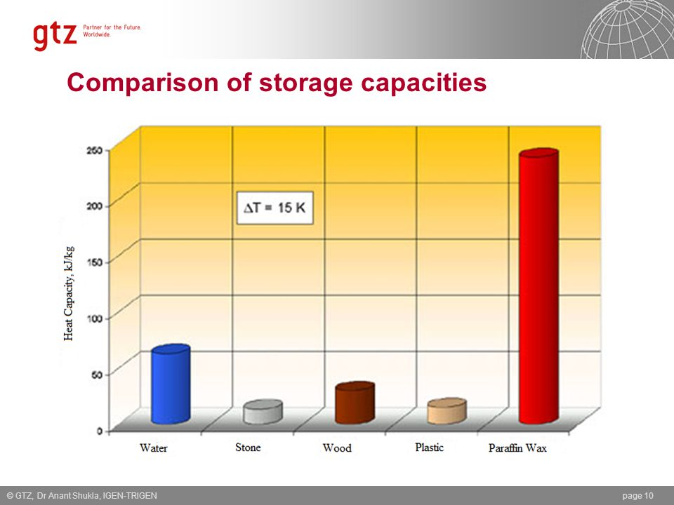 Comparison of storage capacities