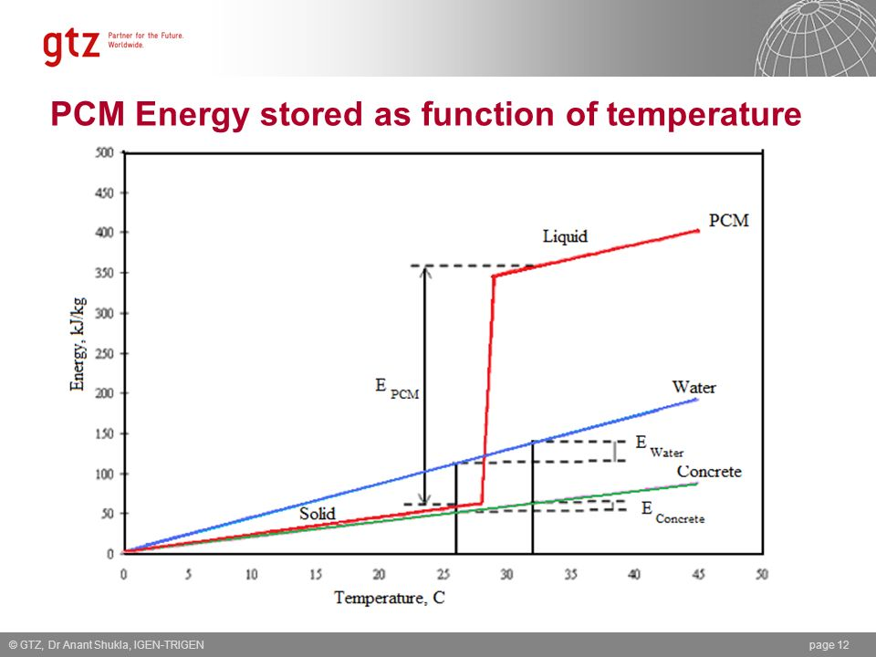 PCM Energy stored as function of temperature