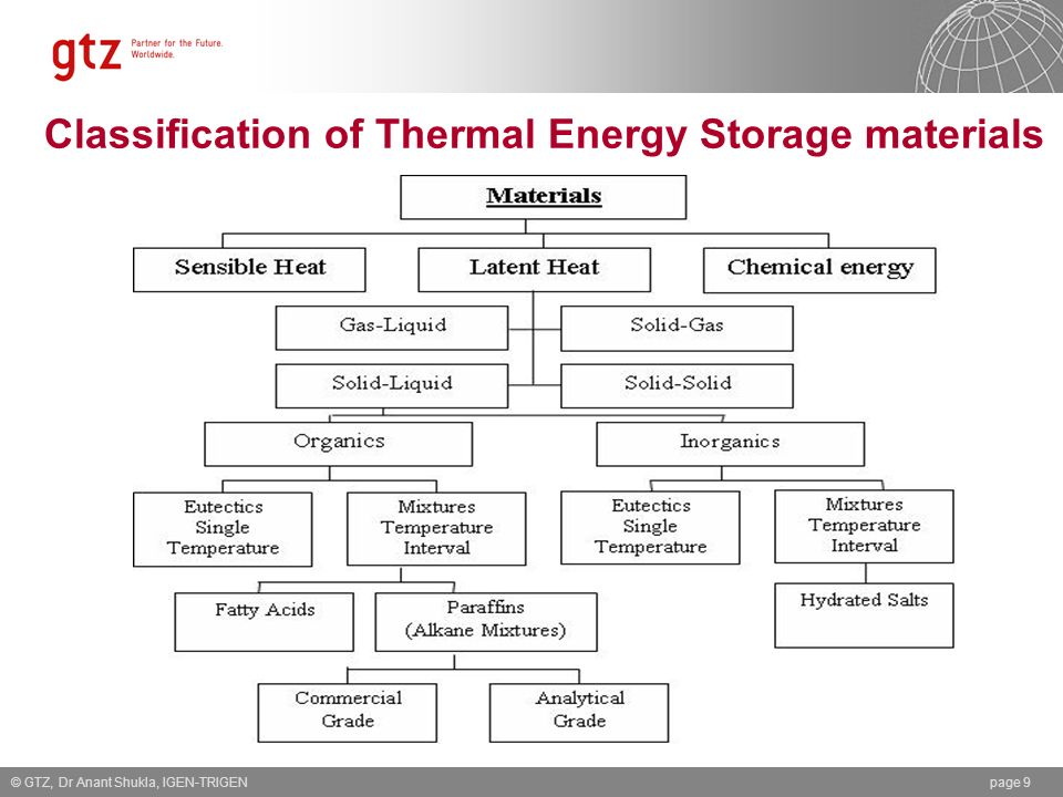Classification of Thermal Energy Storage materials