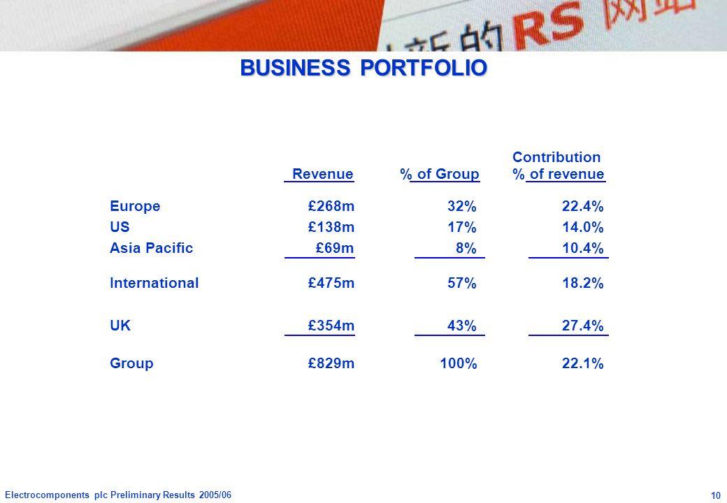 BUSINESS PORTFOLIO Contribution Revenue % of Group % of revenue Europe