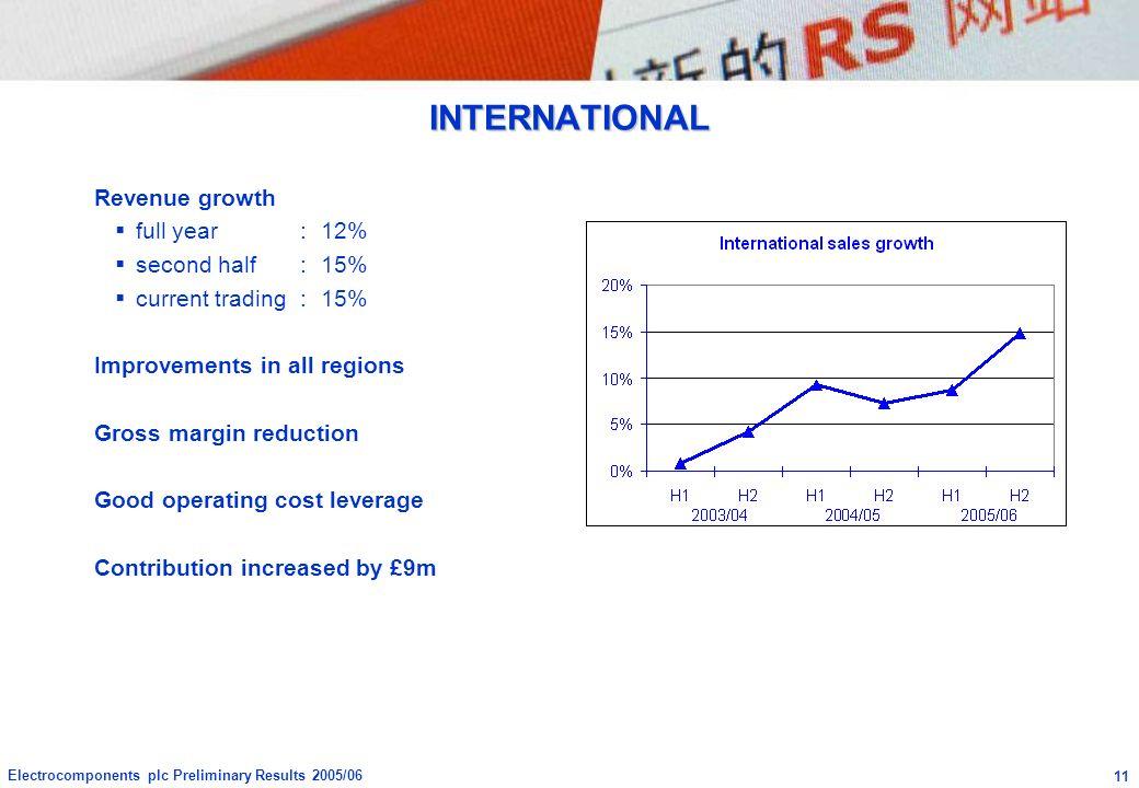 INTERNATIONAL Revenue growth full year : 12% second half : 15%