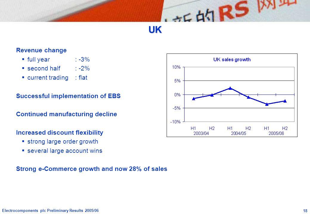 UK Revenue change full year : -3% second half : -2%