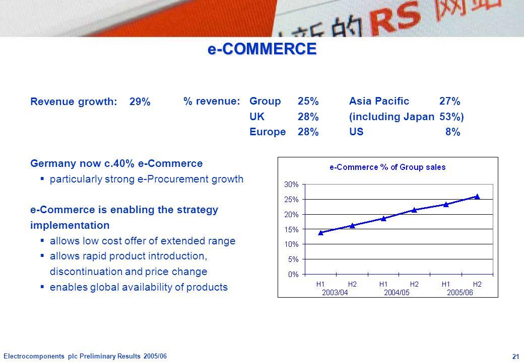 e-COMMERCE Revenue growth: 29% % revenue: Group 25% Asia Pacific 27%