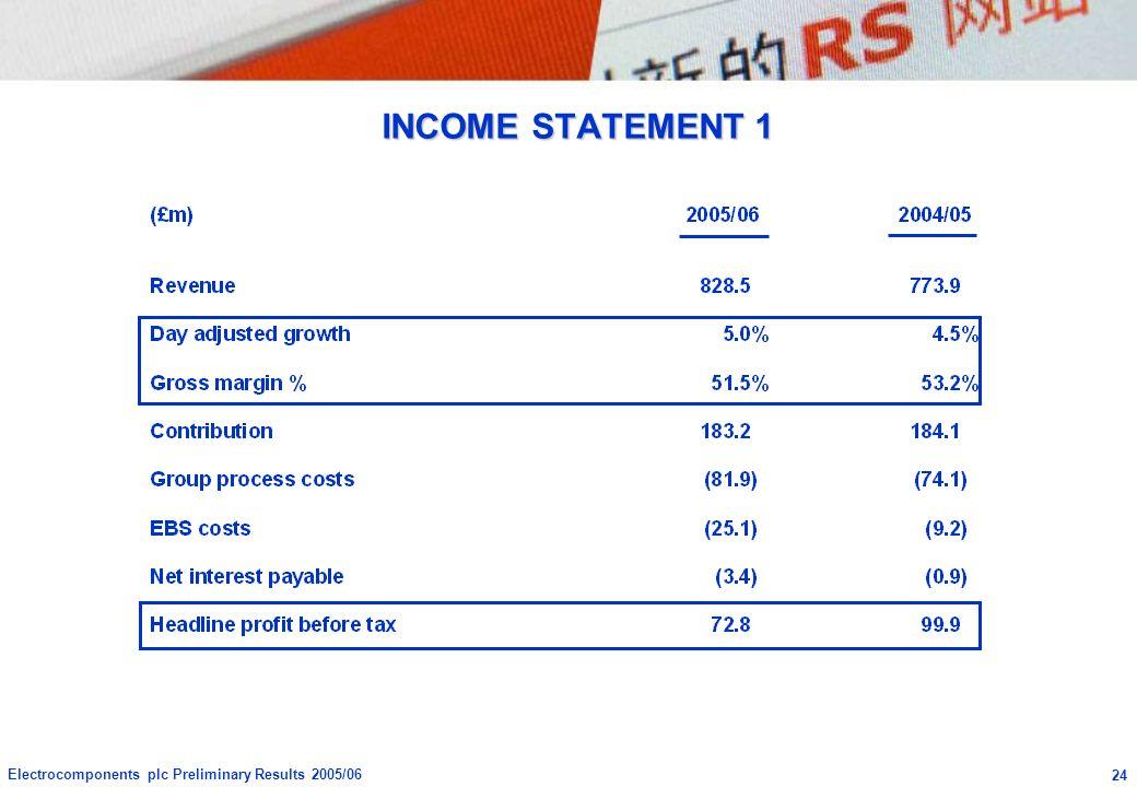 INCOME STATEMENT 1