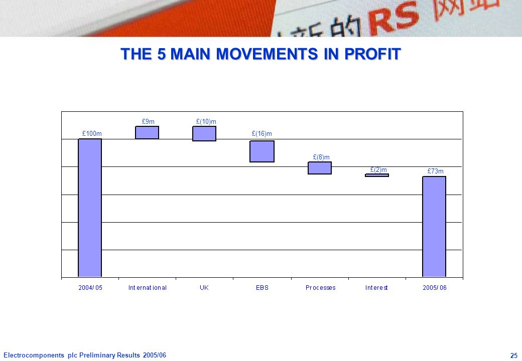 THE 5 MAIN MOVEMENTS IN PROFIT