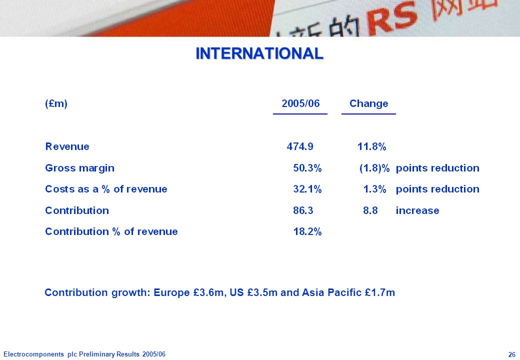 INTERNATIONAL Contribution growth: Europe £3.6m, US £3.5m and Asia Pacific £1.7m