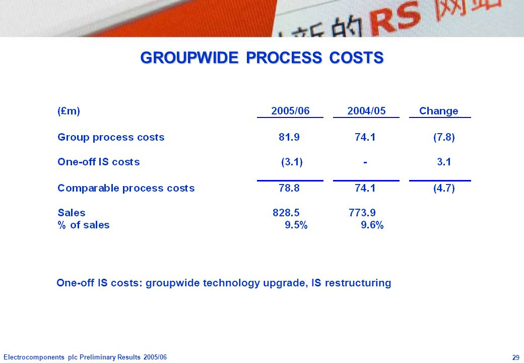 GROUPWIDE PROCESS COSTS
