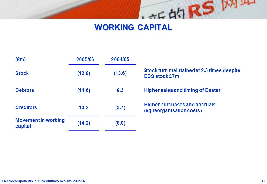 WORKING CAPITAL (£m) 2005/06 2004/05 Stock (12.8) (13.6)