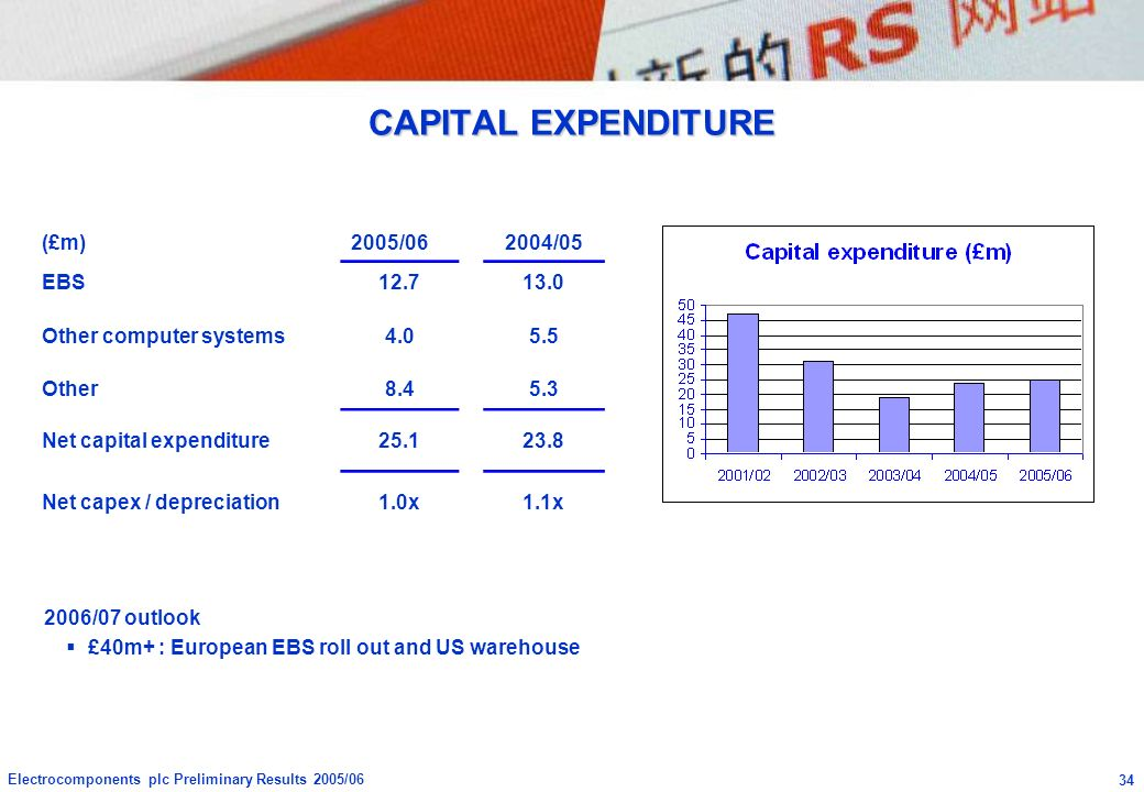 CAPITAL EXPENDITURE (£m) 2005/06 2004/05 EBS 12.7 13.0