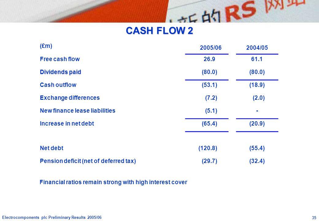 CASH FLOW 2 (£m) 2005/06 2004/05 Free cash flow 26.9 61.1