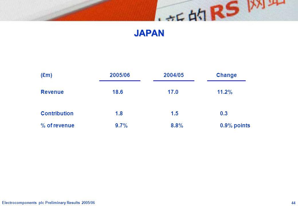 JAPAN (£m) 2005/06 2004/05 Change Revenue 18.6 17.0 11.2% Contribution