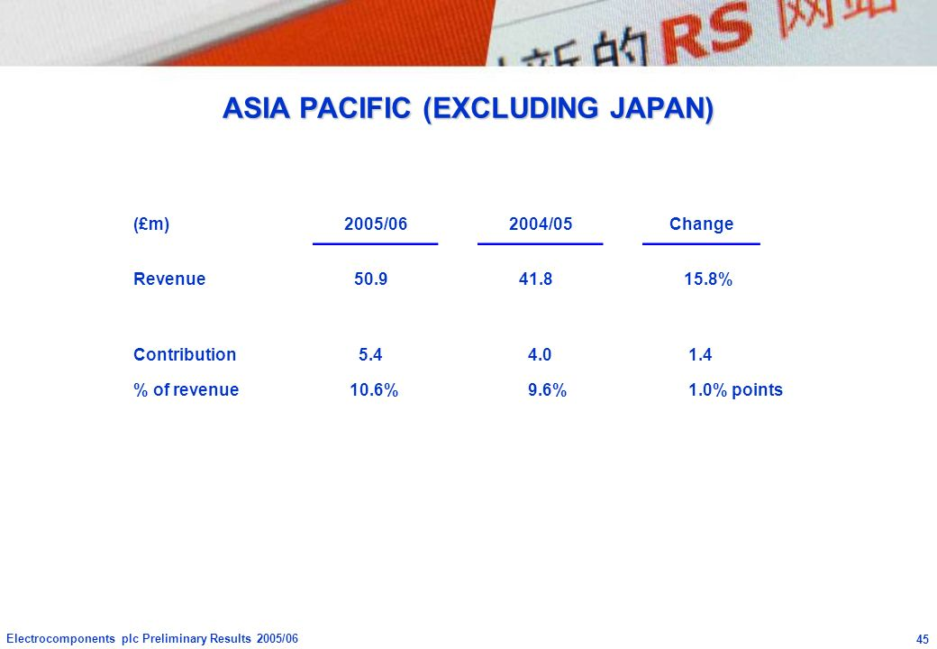 ASIA PACIFIC (EXCLUDING JAPAN)