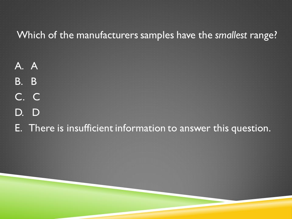 Which of the manufacturers samples have the smallest range