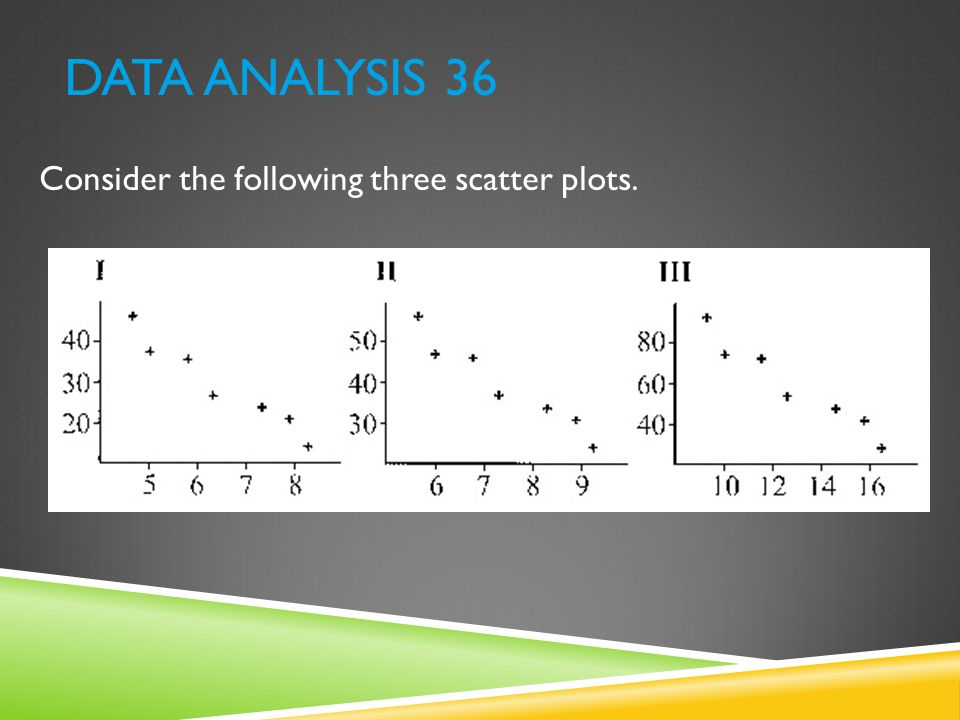Data Analysis 36 Consider the following three scatter plots.