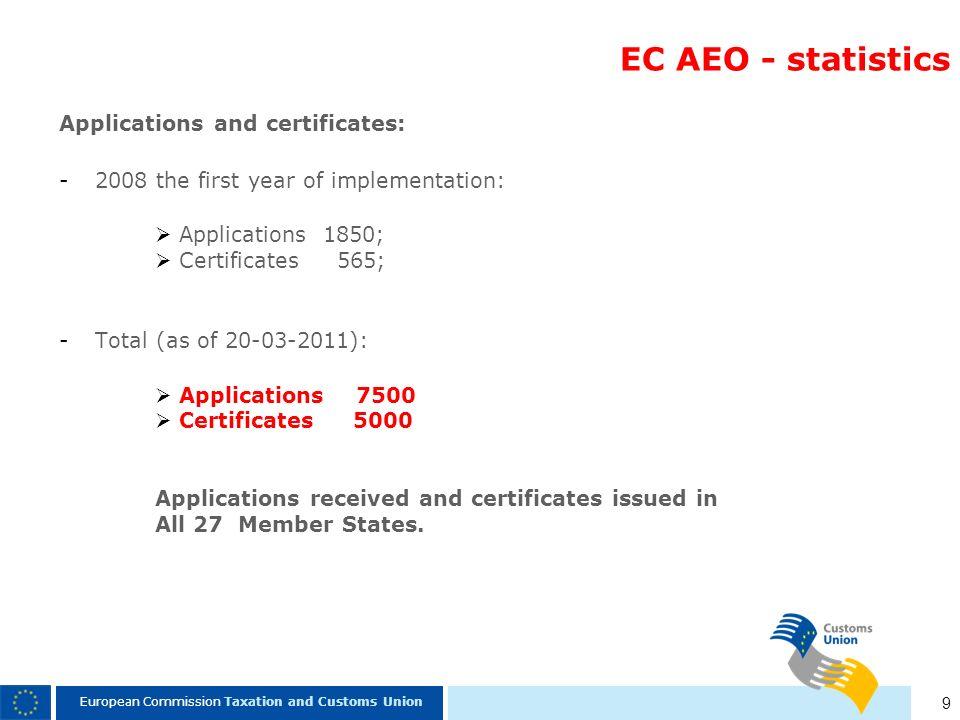 EC AEO - statistics Applications and certificates: