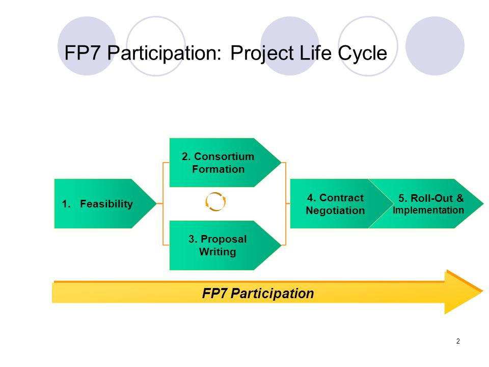 FP7 Participation: Project Life Cycle