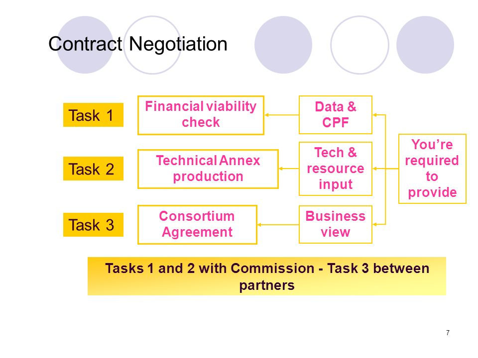 Contract Negotiation Task 1 Task 2 Task 3