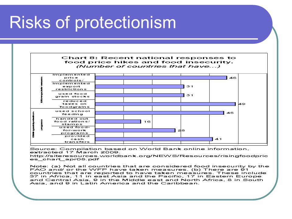 Risks of protectionism