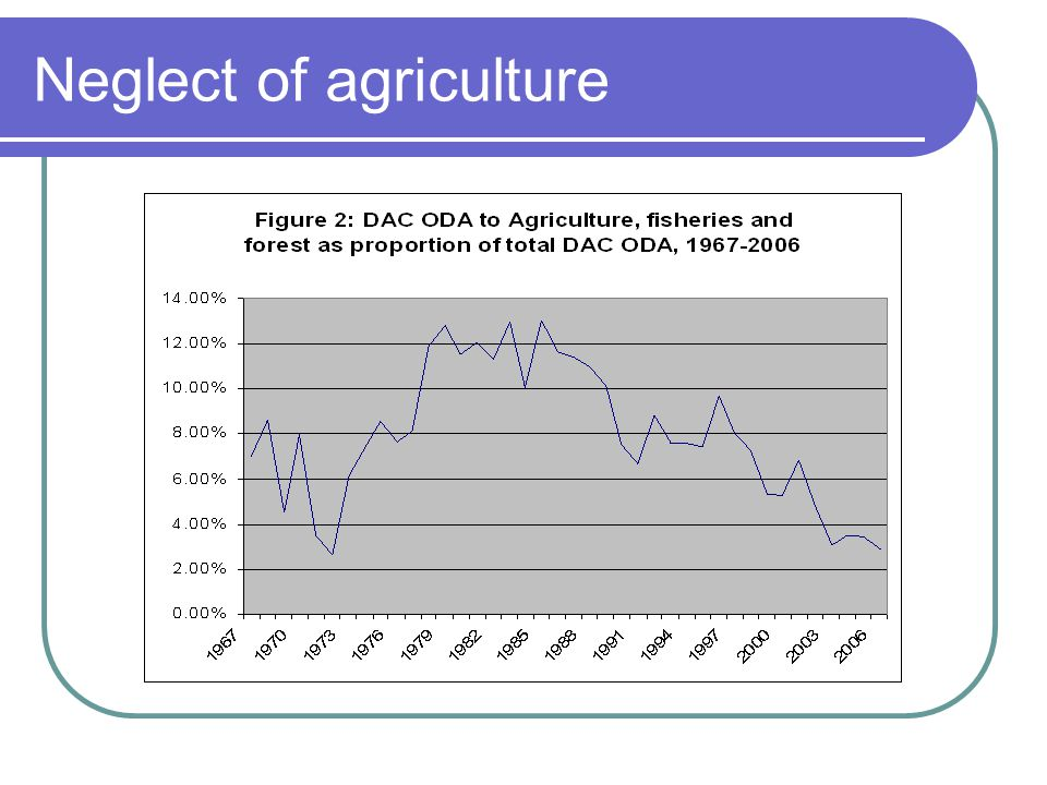 Neglect of agriculture