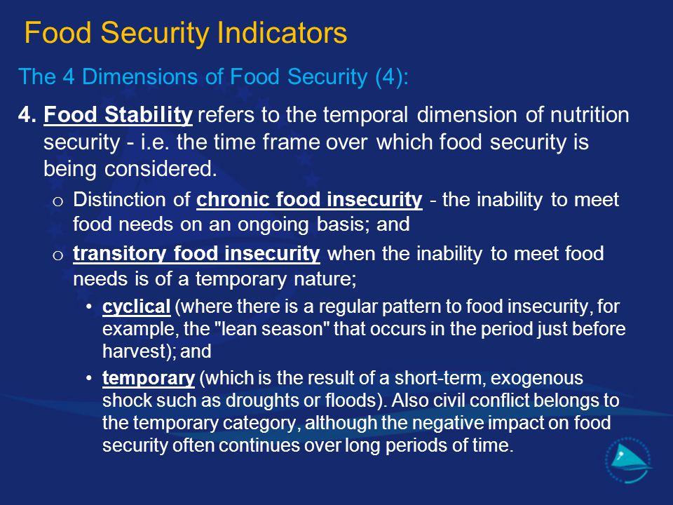 Food Security Indicators